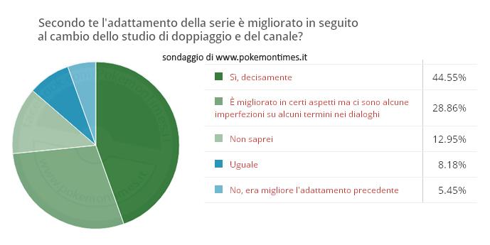 risultati_sondaggio_K2_pokemontimes-it