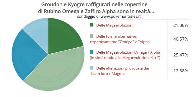 risultati_sondaggio_archeogroudon_archeokyogre