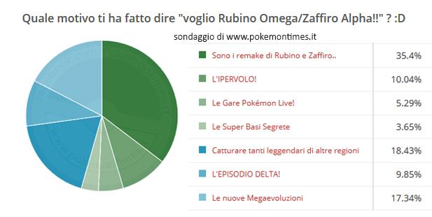 risultati_sondaggio_perché_oras
