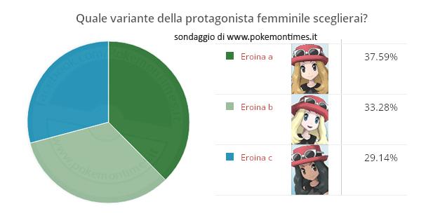 risultati_sondaggio_protagonista_femminile