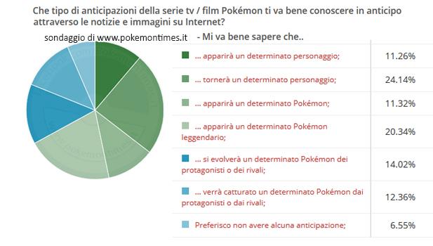 risultati_sondaggio_spoiler_episodi_pokemon