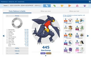 classifica_pokémon_competitivi_più_usati_pokemontimes-it