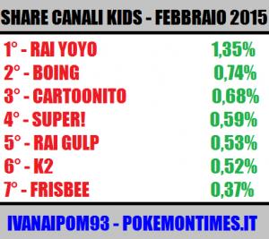 share_ascolti_tv_canali_kids_febbraio_2015_pokemontimes-it
