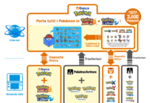 banca_pokemon_schema_compatibilità_sole_luna_pokemontimes-it