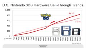 risultati_finanziari_nintendo_1_pokemontimes-it