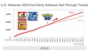 risultati_finanziari_nintendo_2_pokemontimes-it