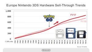 risultati_finanziari_nintendo_3_pokemontimes-it