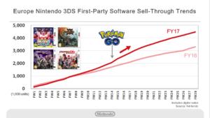 risultati_finanziari_nintendo_4_pokemontimes-it