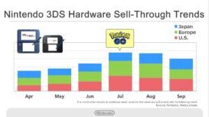 risultati_finanziari_nintendo_7_pokemontimes-it