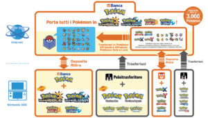 compatibilita_banca_pokemon_virtual_console_oro_argento_ultrasole_ultraluna_pokemontimes-it