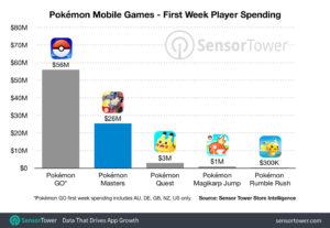 first_week_masters_videogiochi_app_pokemontimes-it